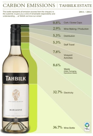 Tahbilk winery - world's first carbon neutral winery