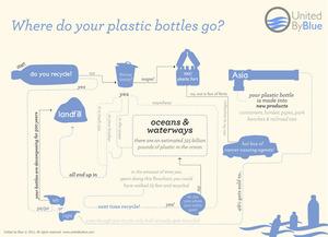Where do your Plastic Bottles go?