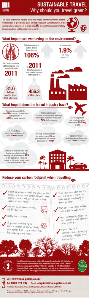 Sustainable Travel - Why Should you Travel Green