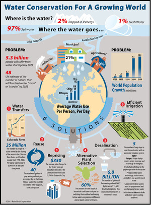 Infographic: Water Conservation for a Growing World  via Rain Bird