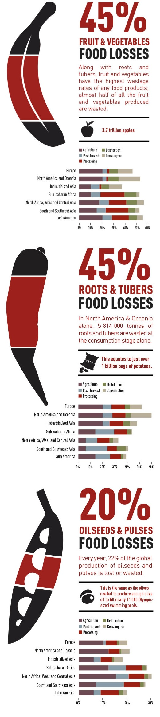 How much food is wasted annually? via FAO.org