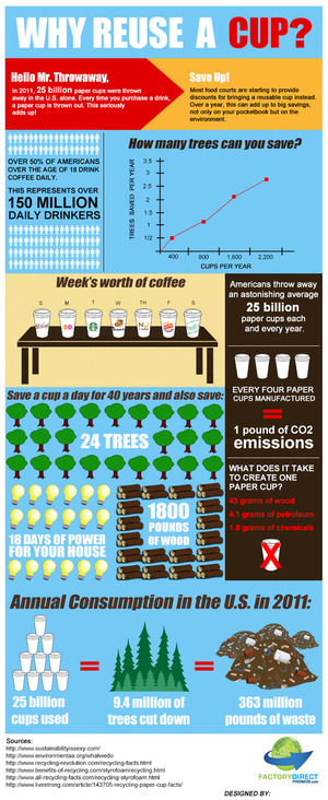 Why Reuse a Cup? [Infographic]