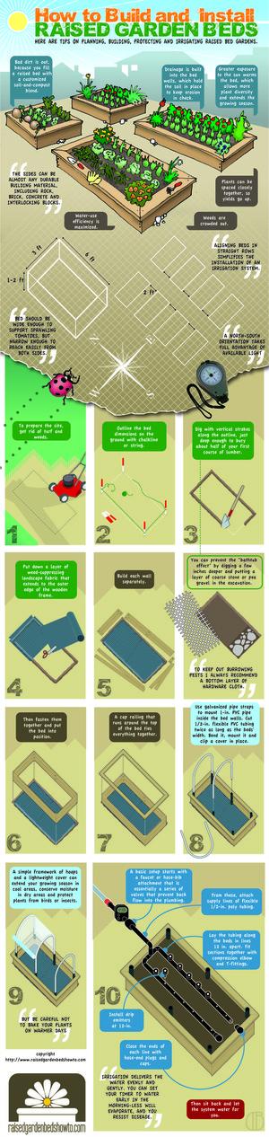 DIY Raised Garden Beds via raisedgardenbedshowto.com