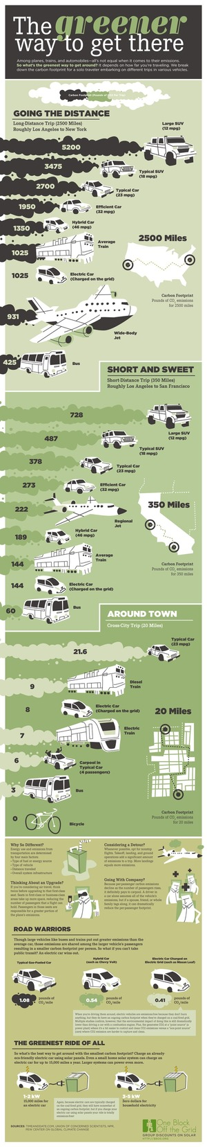 Infographic: The Greener Way to Get There