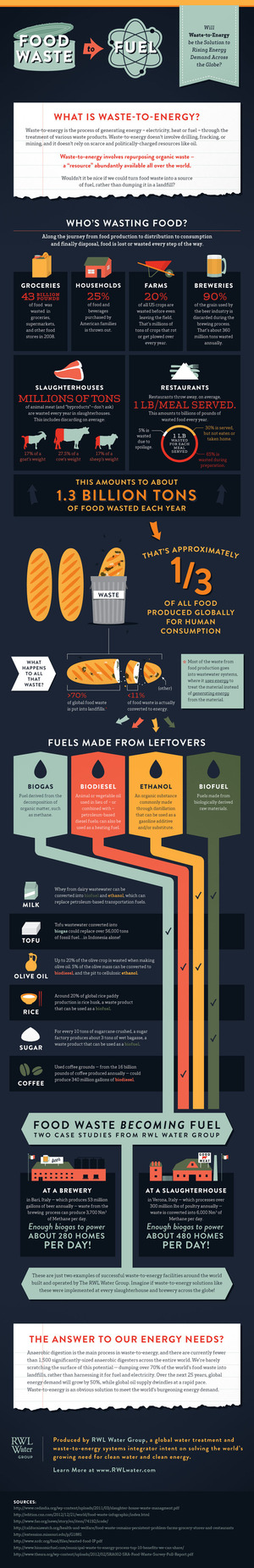 Food Waste to Fuel: An Infographic