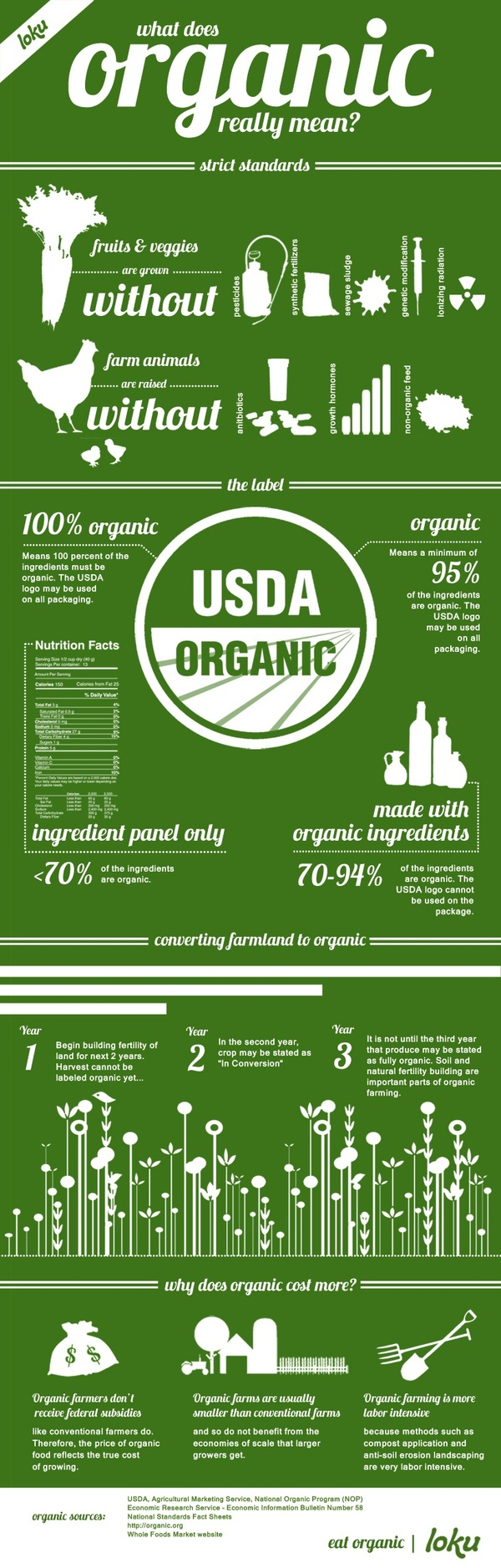 What Does Organic Really Mean? | Visual.ly
