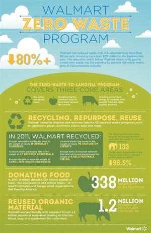 Walmart's Zero Waste Program