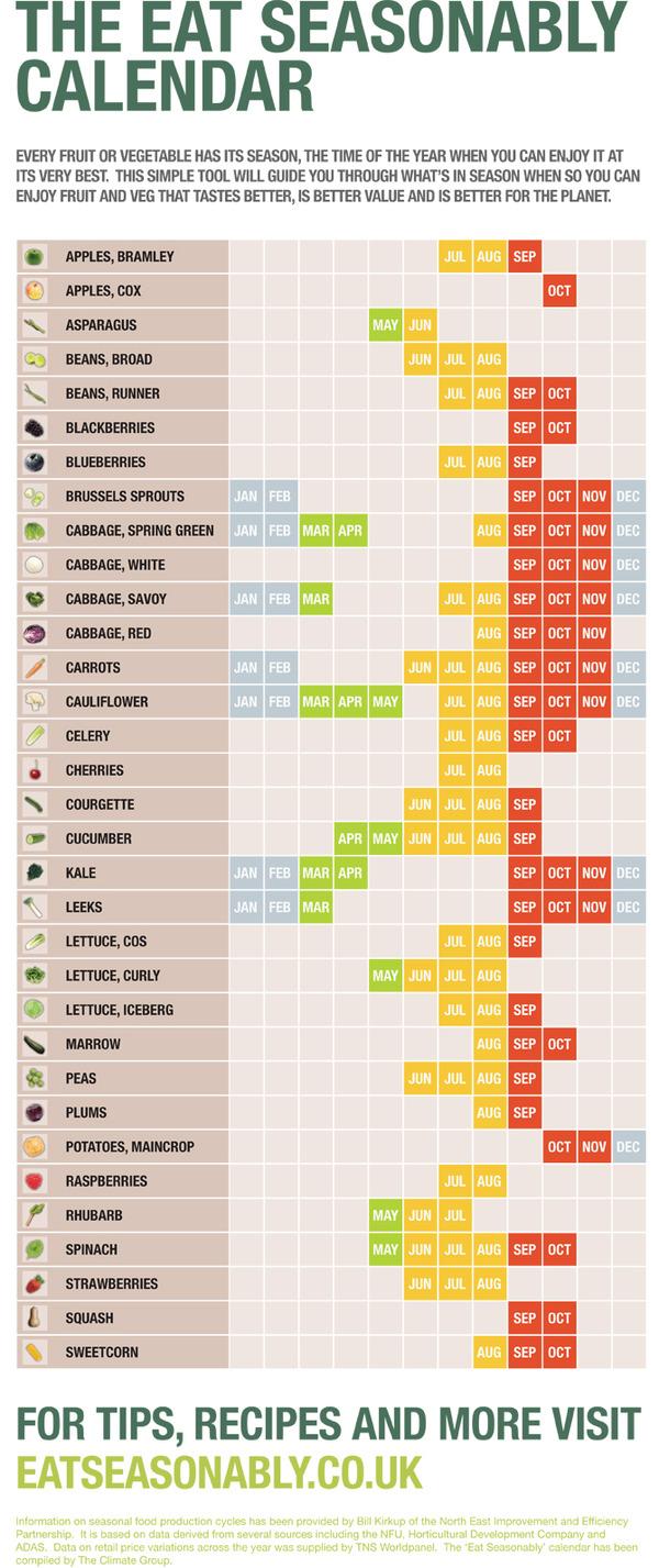Sustainability Season Food Uk