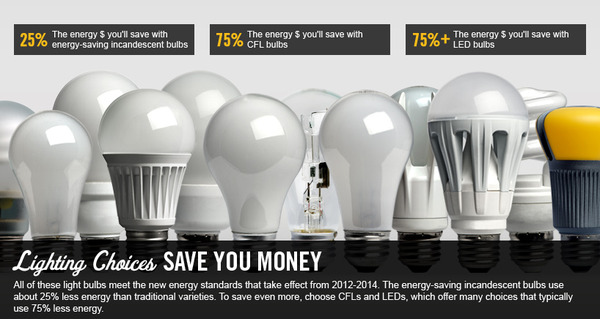 Energy-Saving Lighting Choices for your Home that Save Money too