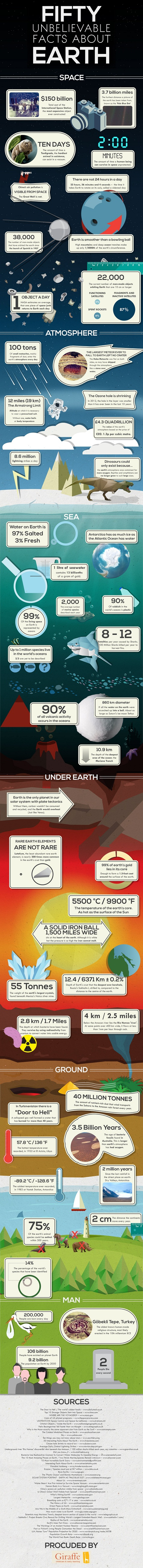 50 Unbelievable Facts About Earth [Infographic]