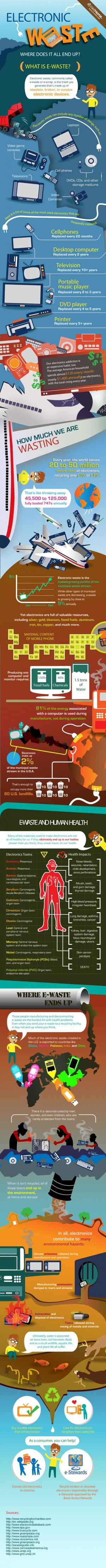 Electronic Waste: Where Does it End Up? | eWasteDirect.com