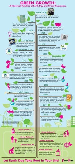 Earth Day & Green Awareness - Historical Timeline