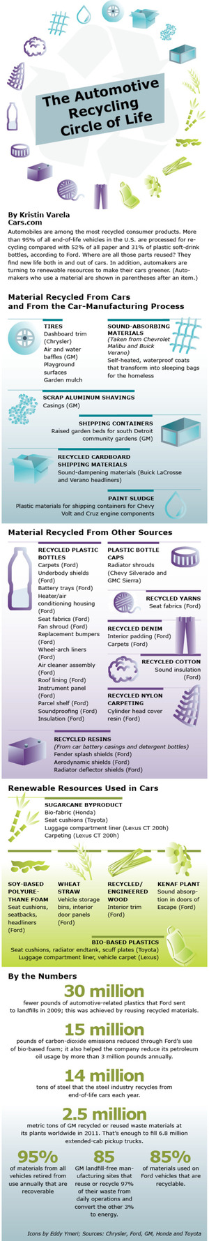 How Automakers Recycle [Infographic] via cars.com