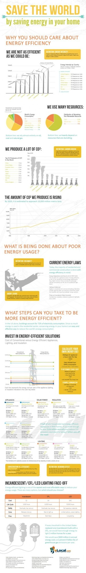 Save the World by Saving Energy in your Home via @visually