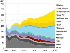 The Smart Money is on Renewable Energy