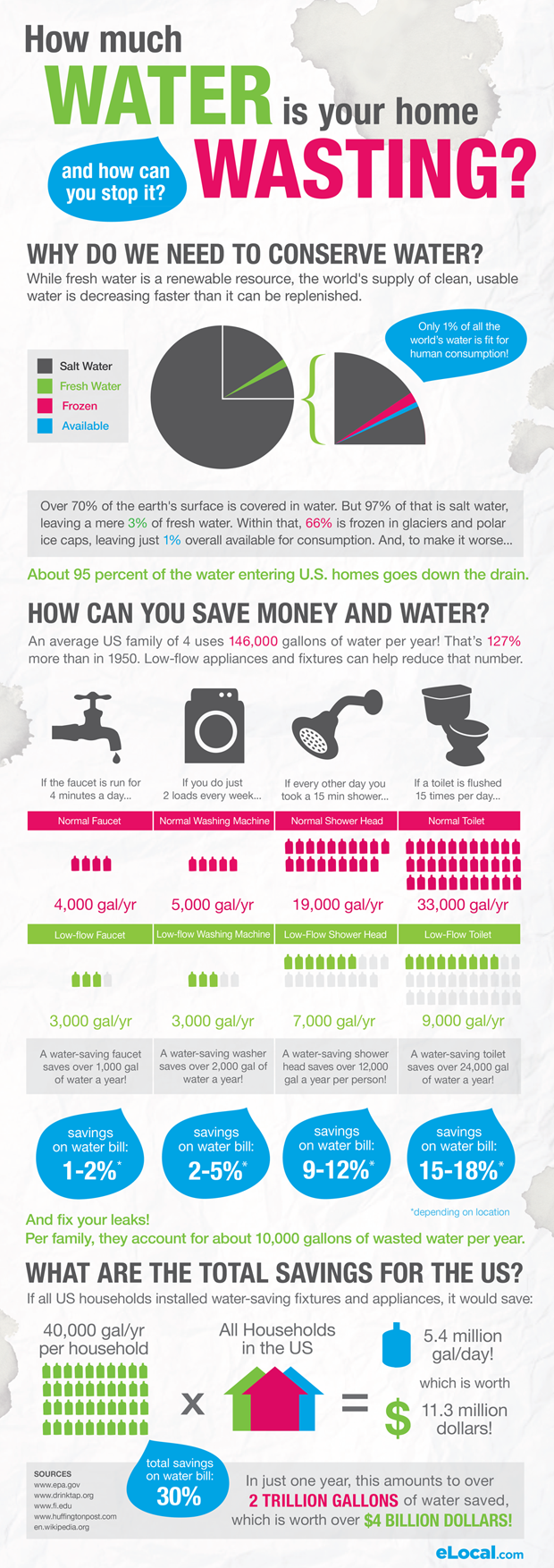 How Much Water is your Home Wasting? [Infographic]