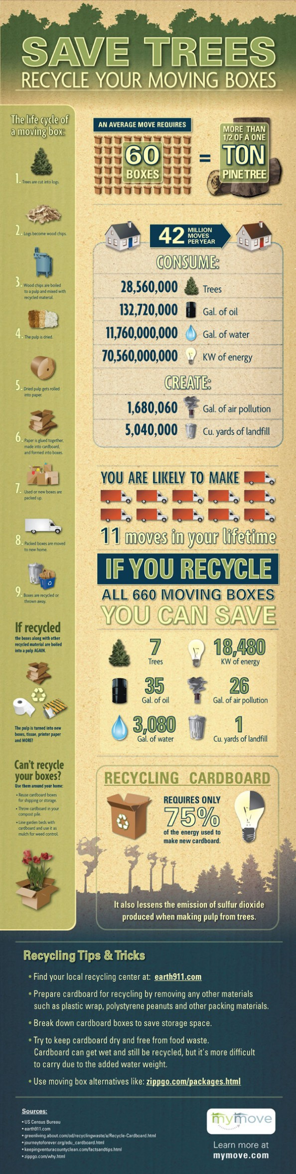 Save Trees: Recycle Your Moving Boxes | Visual.ly