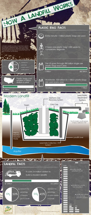 Infographic: How a landfill works via @mnn
