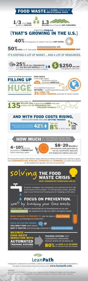 Infographic: Outlining the World's Food Waste via foodista