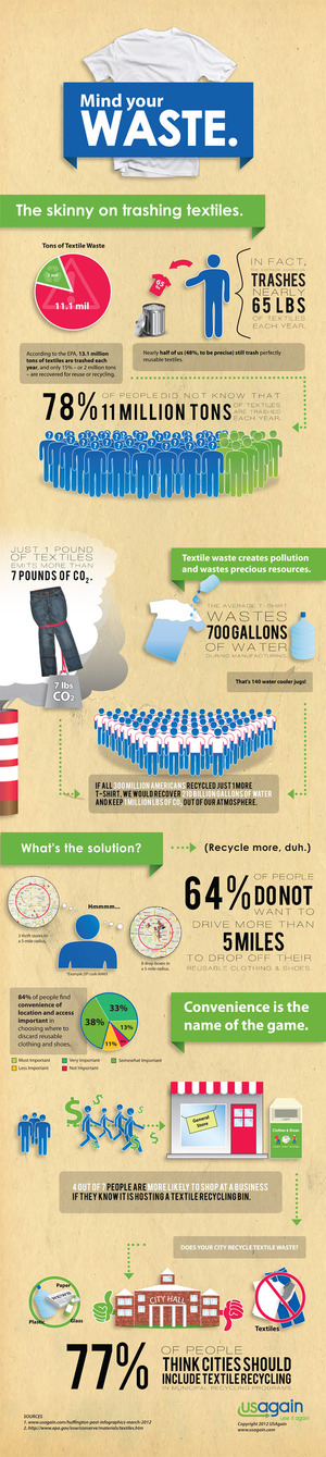 Textile and Waste - Infographic