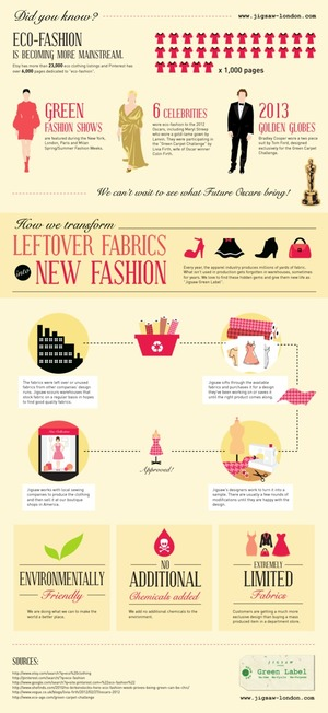 Eco-Fashion Is Becoming More Mainstream [Infographic]