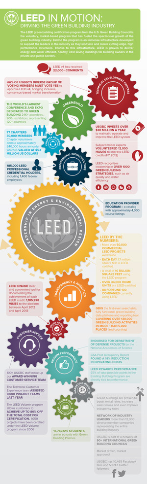 Infographic leed in motion via usgbc 500eco for How to be leed certified