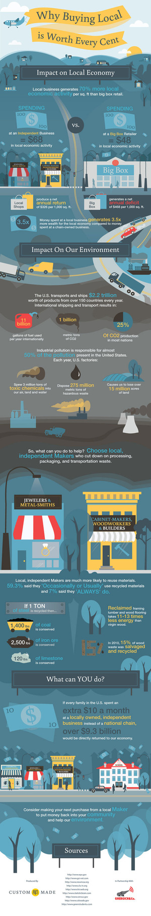 Why Buying Local is Worth Every Cent [INFOGRAPHIC] | Sustainable Cities Collective