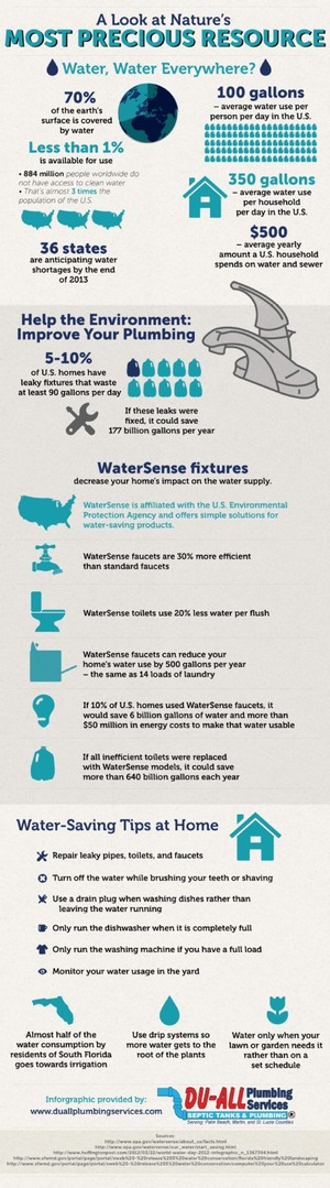 Water: A Look at Nature's Most Precious Resource
