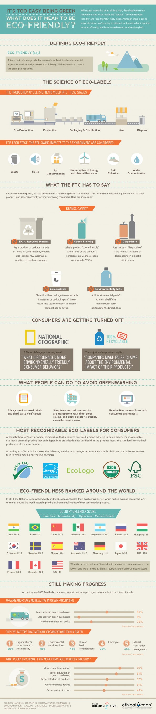 It's Too Easy Being Green - What Does It Mean To Be Eco-Friendly [Infographic] | Visual.ly
