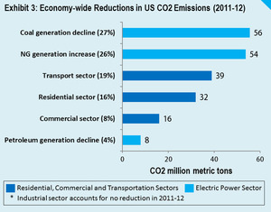 Did efficiency drive 75% of US CO2 cuts in 2012? : Renew Economy