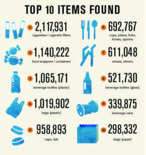 ICC volunteers cleaned 10 million lbs of trash from our coasts