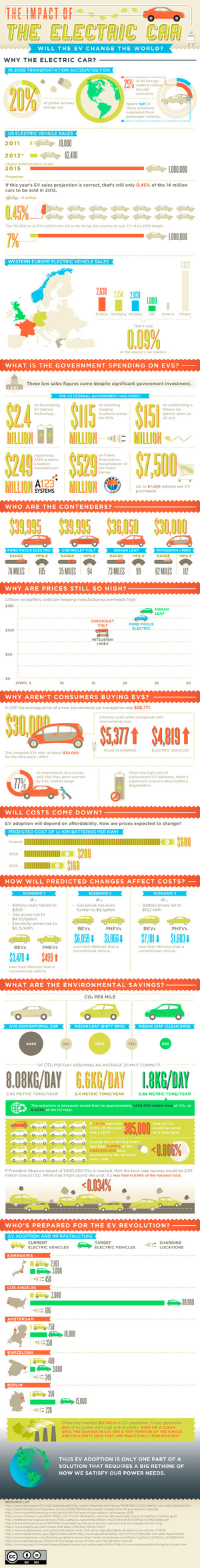 Electric Vehicles Infographic