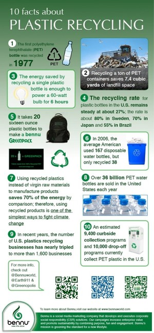 10 Facts About Plastic Recycling | Visual.ly
