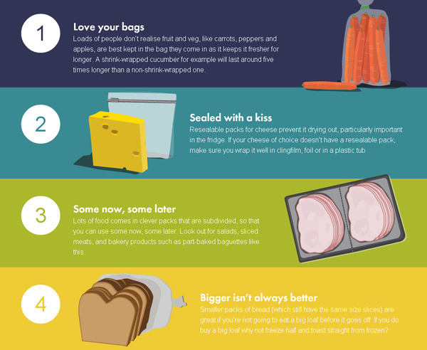 'Fresher for Longer' Campaign Hopes To Reduce UK Food Waste.. | Sustainable Brands
