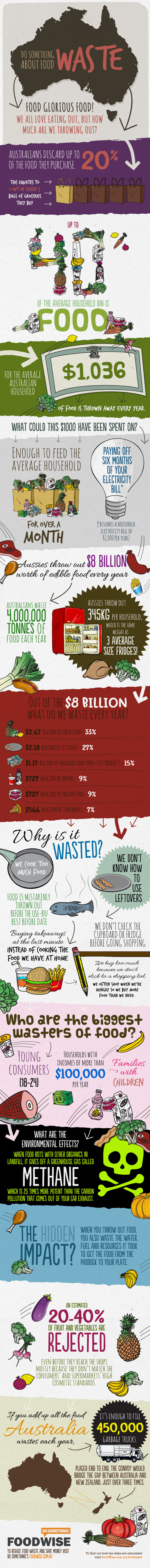 Australian food waste in a nutshell