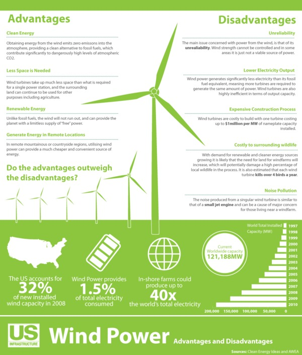 Is wind energy the future? [Infographic]