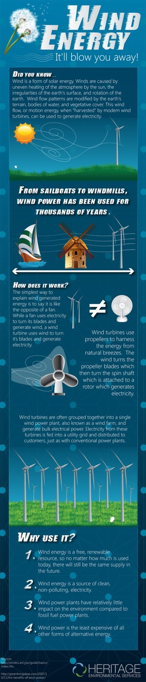 Why Use Wind Energy? [Infographic] via @HeritageEnviro