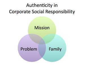 How CSR will Help Impact Sourcing Grow via impacthub