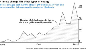 Increasing #grid outage by #climate changes