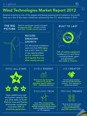 America's Wind Industry Reaches Record Highs via @Energy