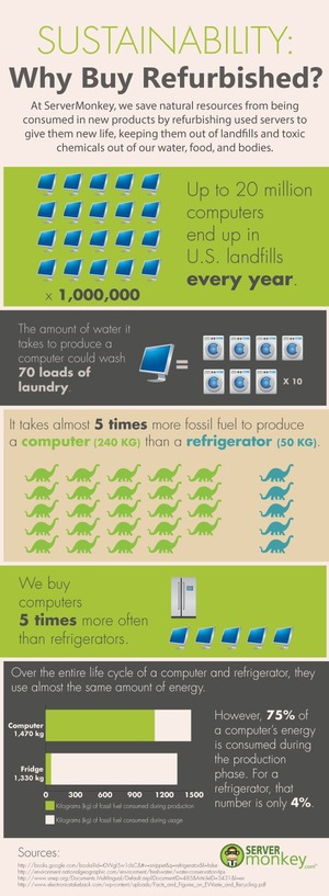 Sustainability: Why Buy Refurbished?