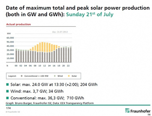 Germany Breaks Monthly Solar Generation Record, ~6.5 Times More Than US Best