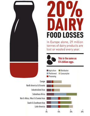 Extent of food losses and waste for each commodity [Infographic] via @save_food_news