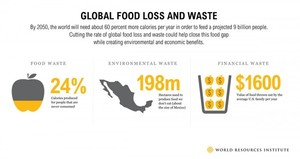 4 Ways to End #FoodWaste via @HuffPostGreen