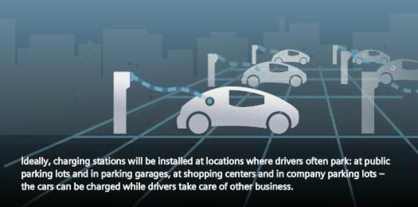 Future solutions for electric vehicle charging