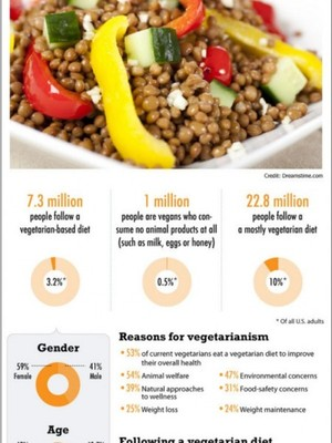 Vegetarianism in Numbers | Visual.ly