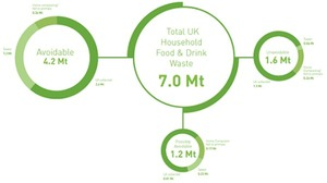 Household food and drink waste in the UK 2012