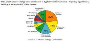Typical CA Home Energy usage from UseHalf.com