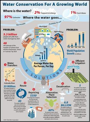 Cool water conservation infographic via @WaterForSC :  #waterconservation #water