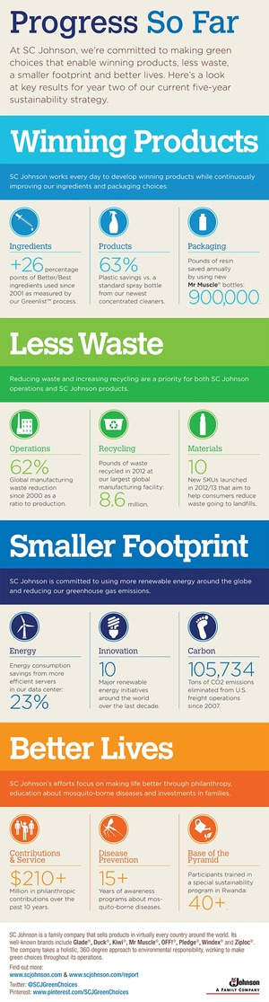 SC Johnson 2013 Sustainability Report #CSR @SCJGreenChoices